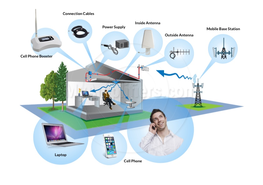 how mobile signal booster works